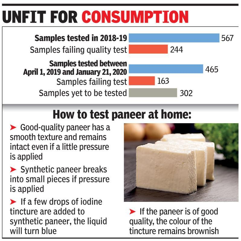 Watch that paneer: 40% of food samples in city fail quality test