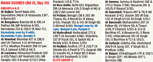 Ranji-Scores