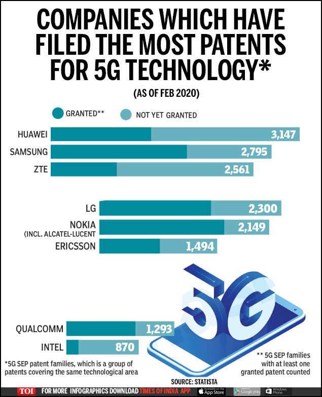 Infographic: Huawei leads 5G tech patents filing race - Times of India