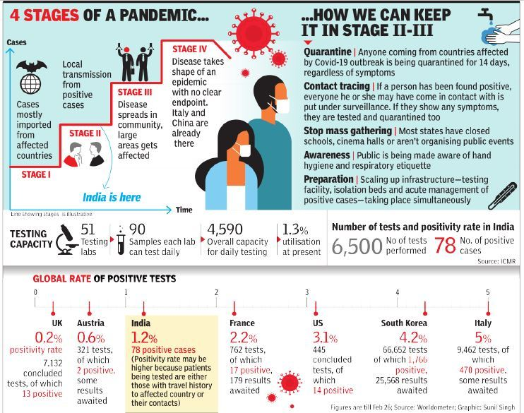 When will Coronavirus End in India ?COVID-19 Latest Updates