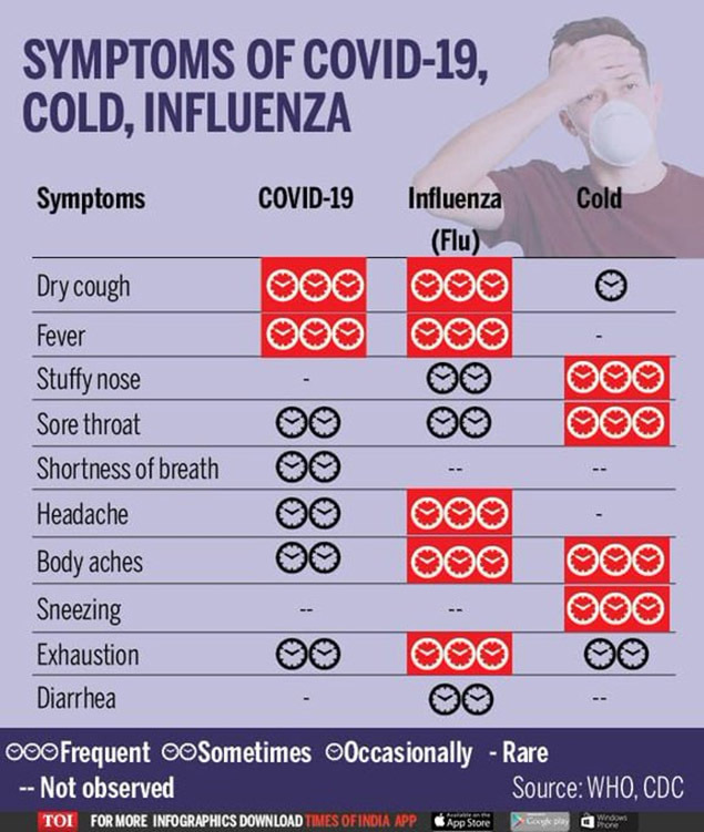 Coronavirus symptoms: Coronavirus or common flu: How do I find out? | India  News - Times of India