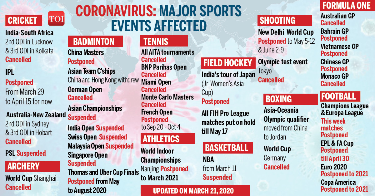 Nba Won T Commit To Players Pay Beyond April 1 Report More Sports News Times Of India