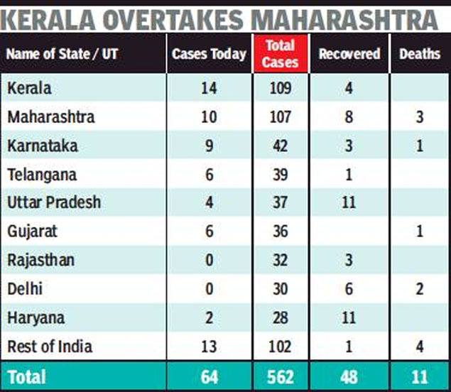 Coronavirus Cases In India 8 Covid 19 Patients Recover Across India Slight Dip In New Cases India News Times Of India