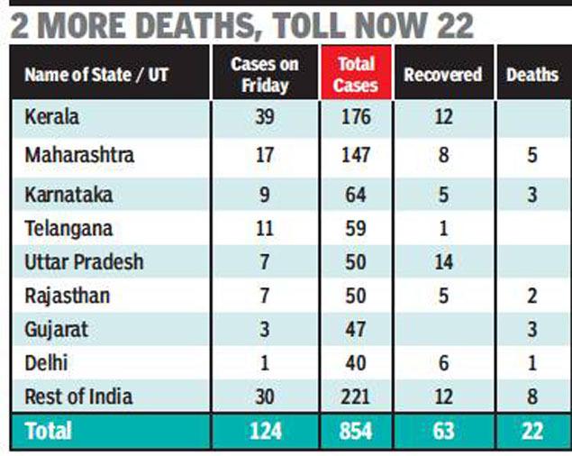 Coronavirus In Telangana Telangana Gets 11 More Positive Cases As Coronavirus Count Rises To 59 Hyderabad News Times Of India