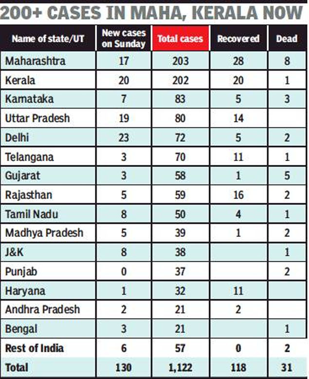 Coronavirus Cases In India 23 New Cases In Delhi 130 Across India Highest So Far India News Times Of India