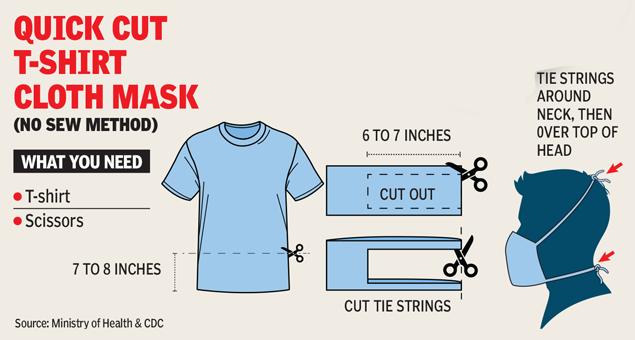 Quick cut t-shirt cloth mask