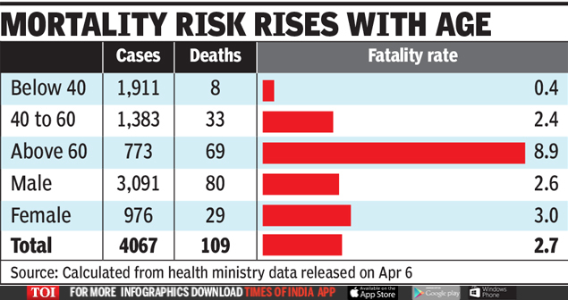 Coronavirus Death Rate In India Average Age Of India S Covid Deaths 60 Diabetes Bp Common Co Ailments India News Times Of India