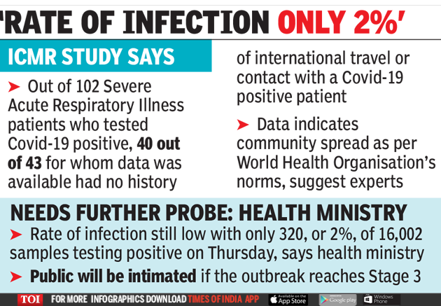 Infection rate only 2%