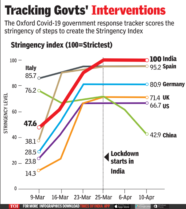 Monitoring of government interventions