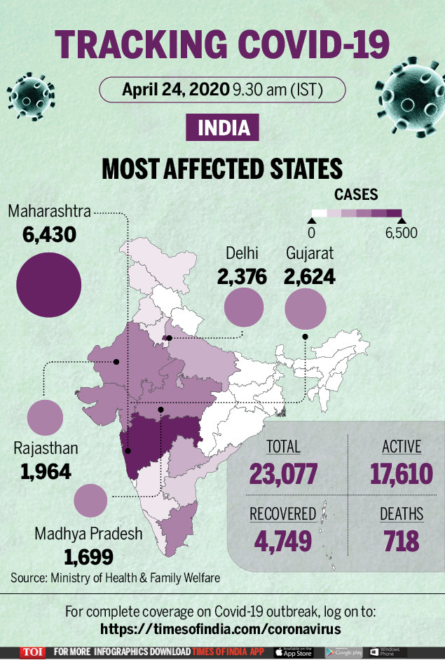 Covid 19 India Tracker State Wise Cases List Coronavirus Tally Crosses 23k Mark Here S State Wise Update India News Times Of India