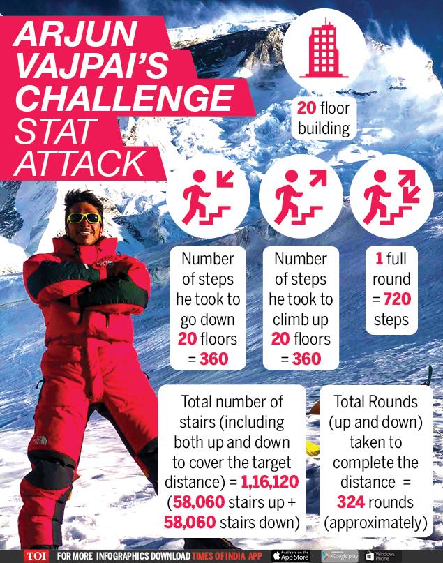 Arjun Vajpai's challenge STAT ATTACK (1)