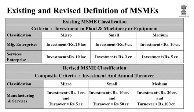 Existing and Revised Definitions of MSMEs