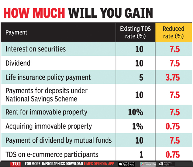 Tds Tcs Cut More Funds For Taxpayers Times Of India The income in one financial earned gets assessed(checked) in the next financial year which is called. tds tcs cut more funds for taxpayers