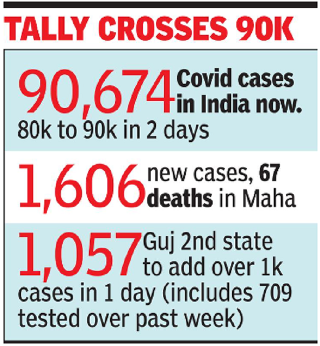 Coronavirus Cases In India 4 885 Biggest Jump In India S Covid Count India News Times Of India