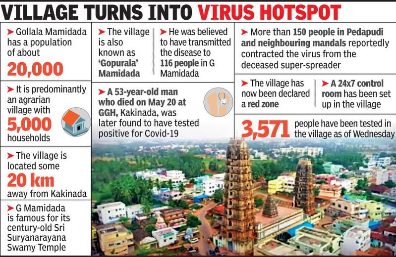 In the village of E Godavari, the super spreader transmits viruses to 116