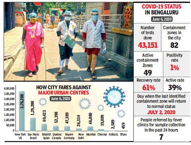 Bangalore Corona Update How Bengaluru Kept Its Coronavirus Count Low Bengaluru News Times Of India