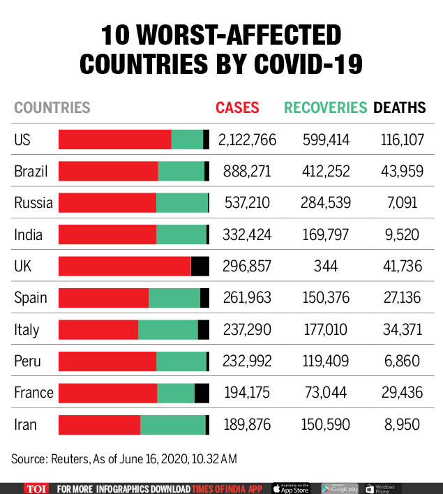 Infographic Covid 19 Pandemic 10 Most Affected Countries In The World Times Of India