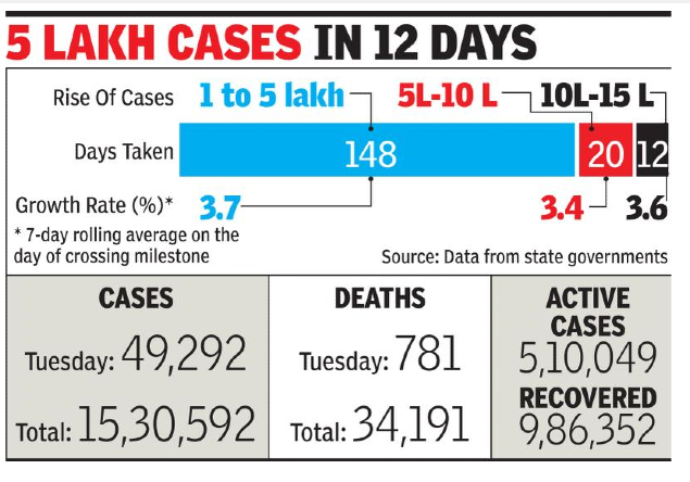 Coronavirus Cases In India Covid Tally Crosses 15 Lakh Record 781 Fatalities On Tuesday India News Times Of India