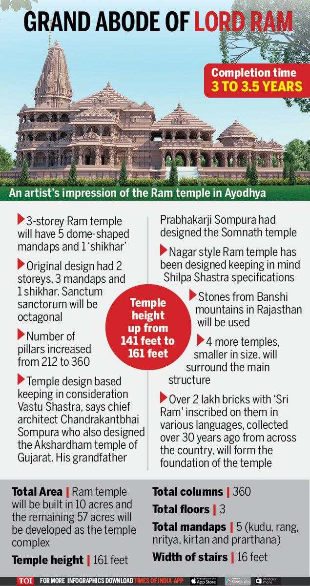 Ram Mandir design: Nagara style of architecture for Ayodhya's Ram ...