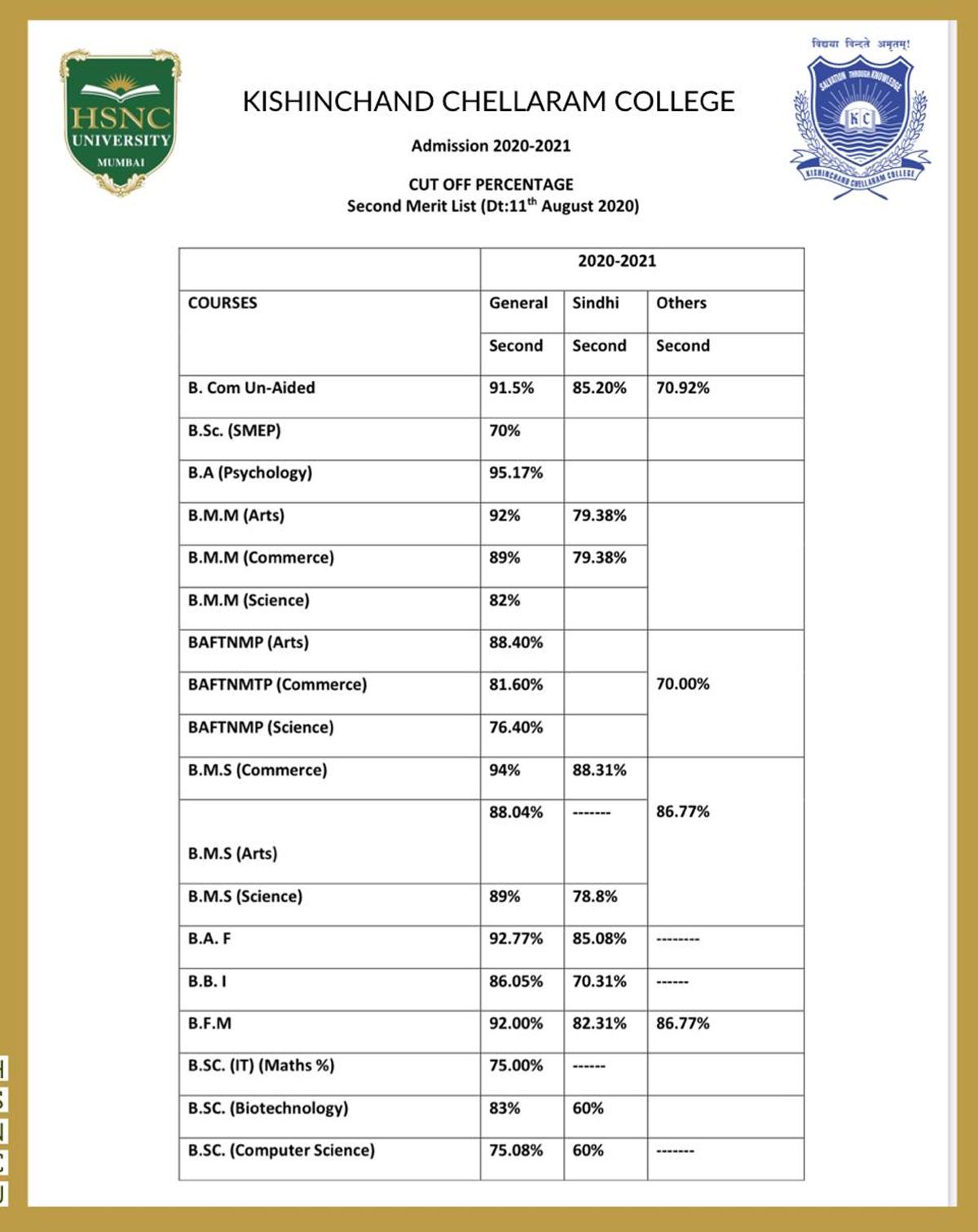 Mumbai University Second Merit List