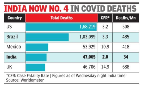 With 47 000 Deaths India At No 4 On Covid Toll Tally India News Times Of India