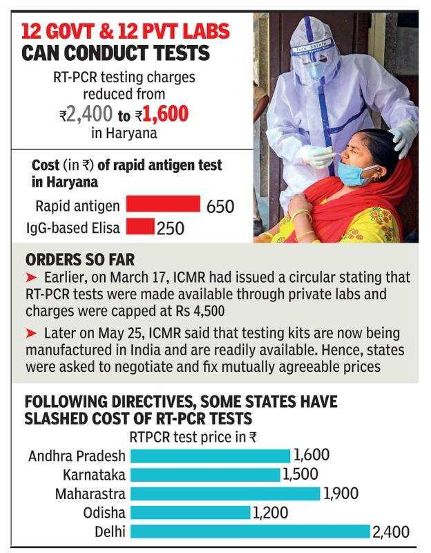 Haryana Caps Rt Pcr Test Cost At Rs 1 600 Gurgaon News Times Of India