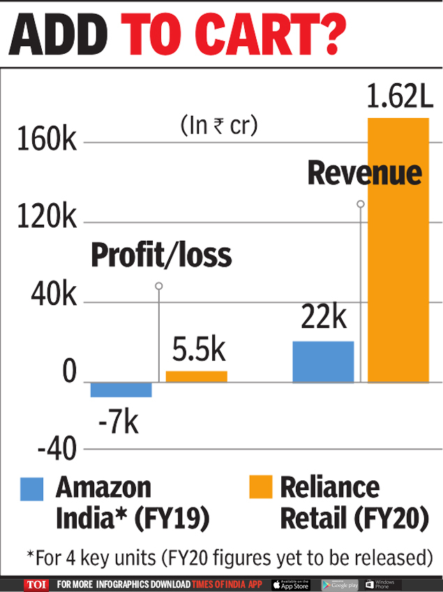 Ril Amazon News Ril Offers Amazon 40 In Retail Unit For 20billion India Business News Times Of India