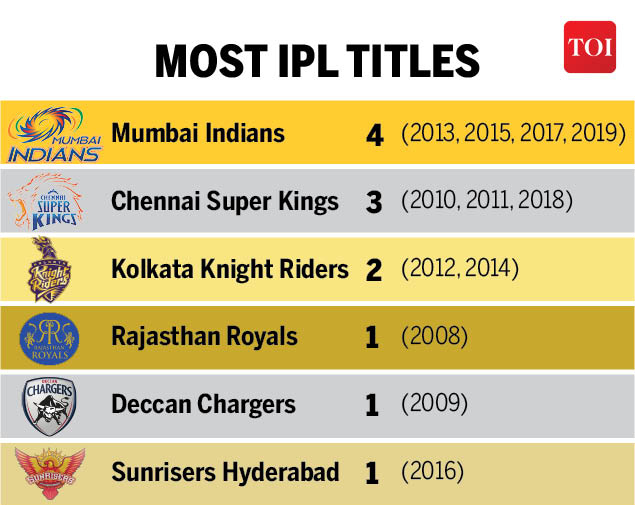 IPL titles