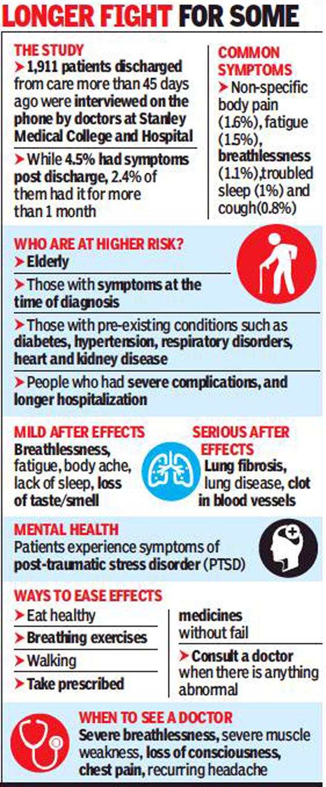 Tamil Nadu Covid Complications Haunt 4 5 Survivors Chennai News Times Of India