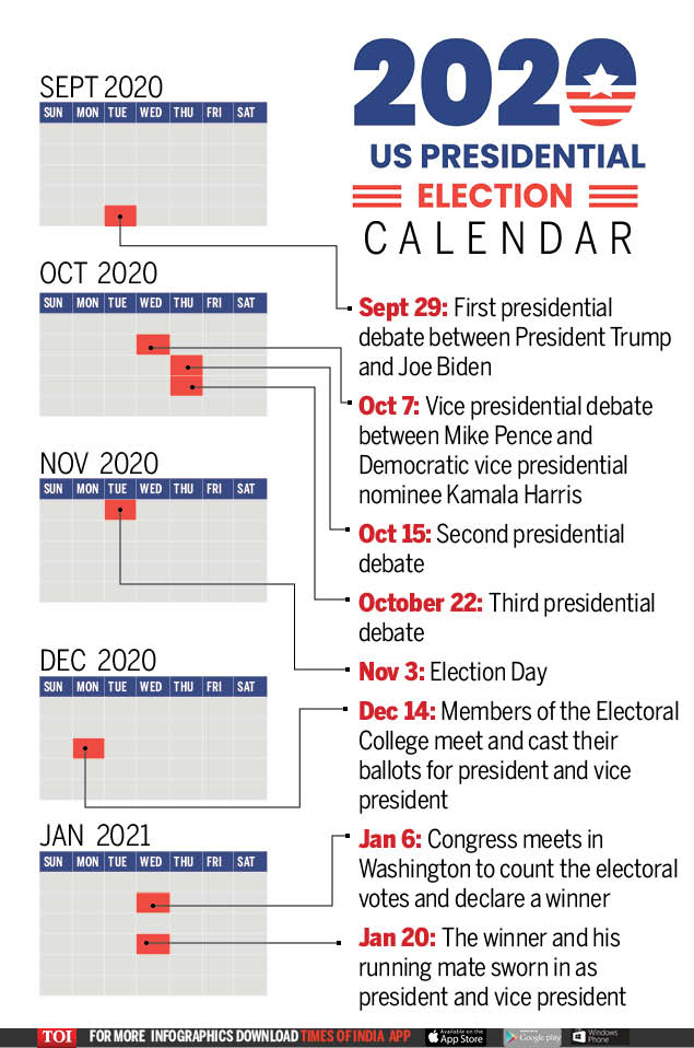 Us Election Date Results 2020 Key Dates And Events Of Us Presidential Election