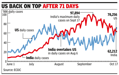 India drops to No. 2 in daily cases as US surges again