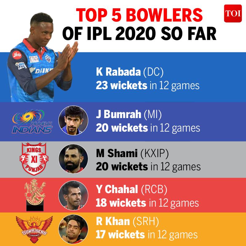 TOP 5 bowlers3 (2)