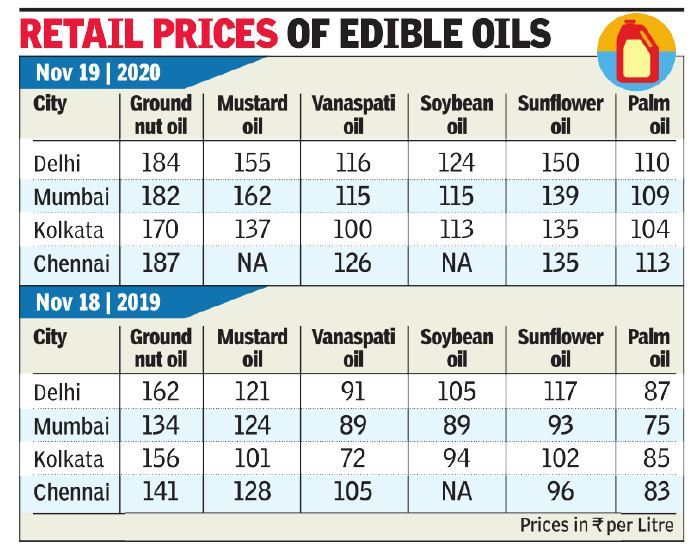 Edible Oil Prices Rise By Up To 30 Set Off Alarm Bells India News Times Of India