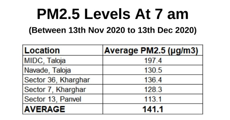 Average PM 2.5 levels at 7 am.