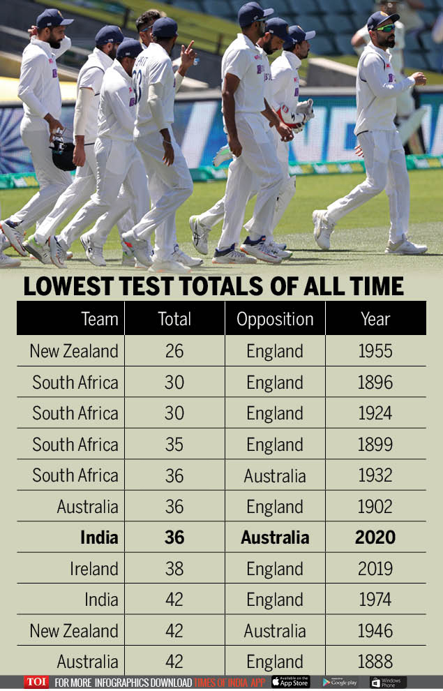 Lowest Score In Test Lowest Innings Totals In Test Cricket Cricket News Times Of India