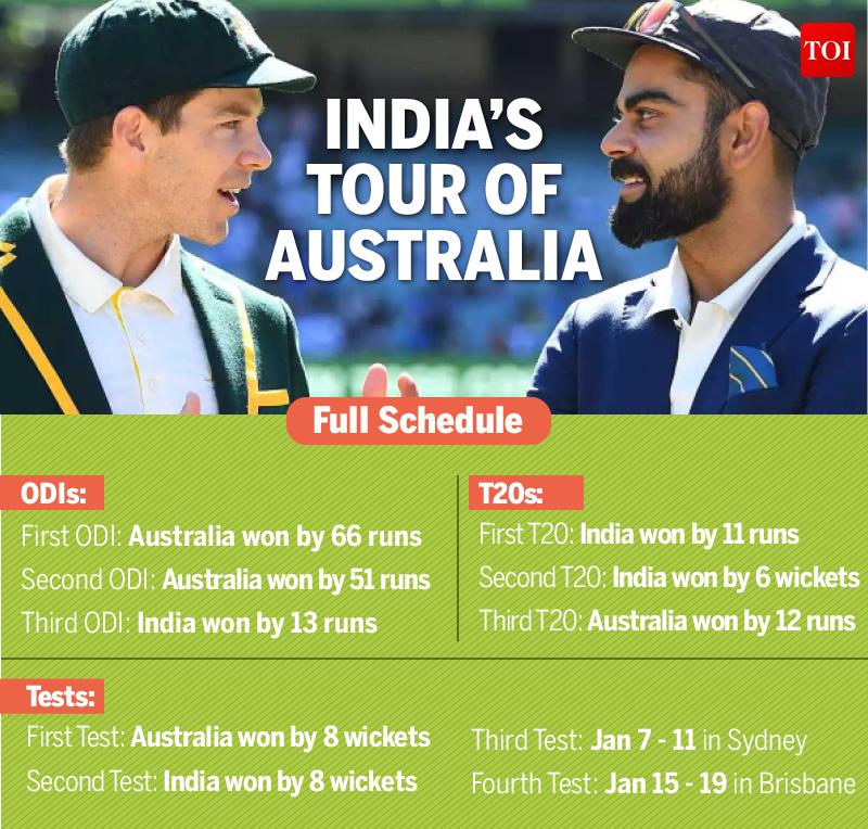 INDIA'S TOUR OF AUSTRALIA (3)