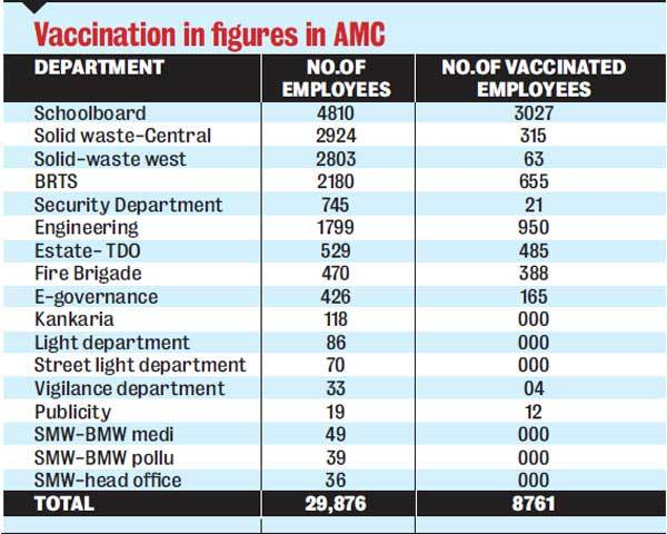 Vaccination in fi gures in AMC