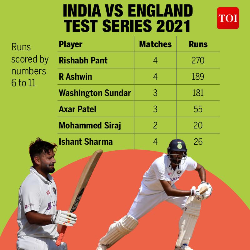 INDIA VS ENGLAND  TEST SERIES 20212
