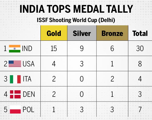 ISSF Shooting World Cup (Delhi)