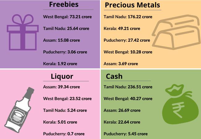 Kerala 22.64cr Tamil Nadu 236.51cr Puducherry 5.45cr Assam 26.69cr West Bengal 40.27cr (1)