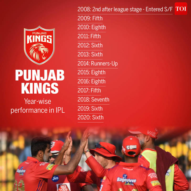 Year wise performance in IPL8