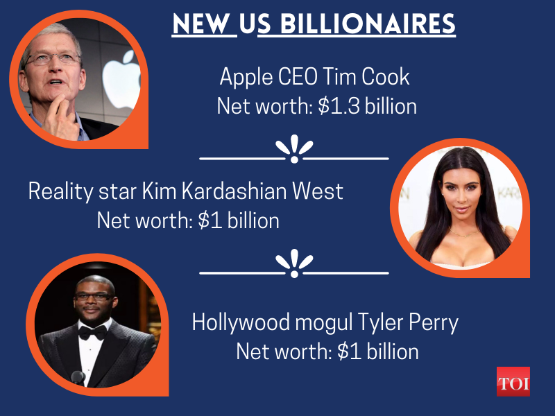 Richest billionaires (1)