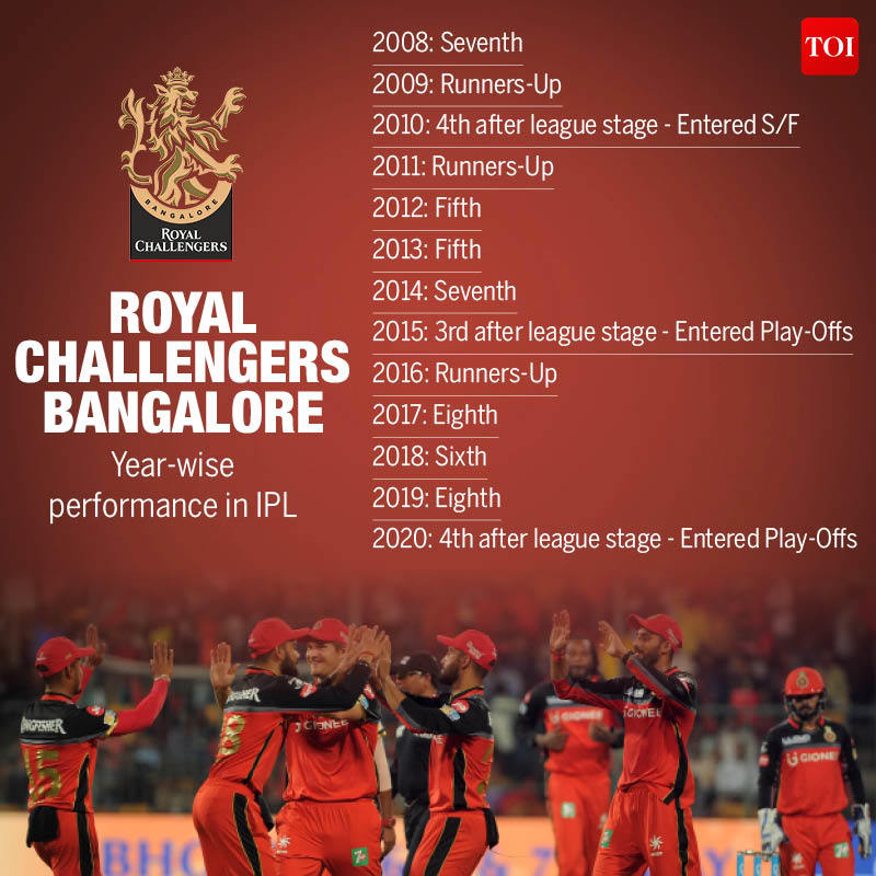 RCB Year wise