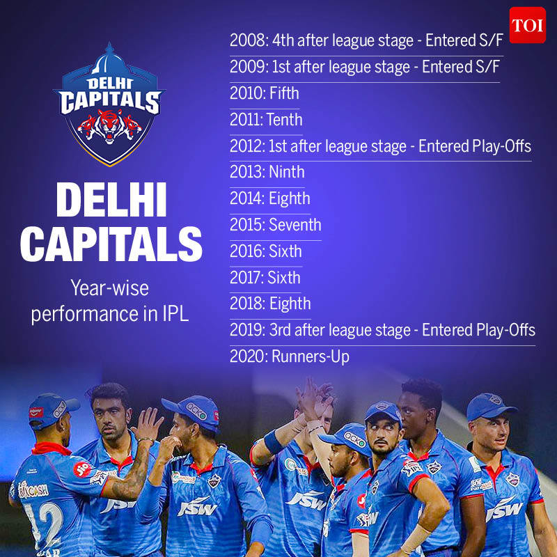 Year wise performance in IPL6