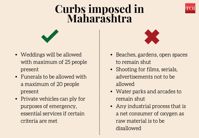 Curbs imposed in Maharashtra (8)
