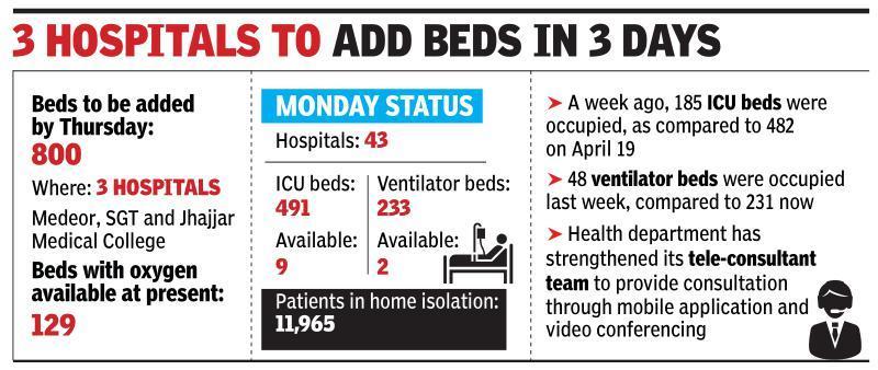 Covid bed shortage in Gurugram