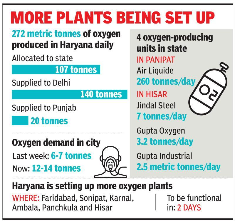 Haryana oxygen demand