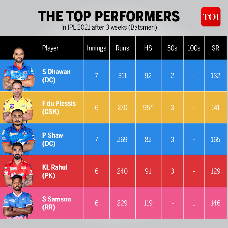 THE TOP PERFORMERS  3