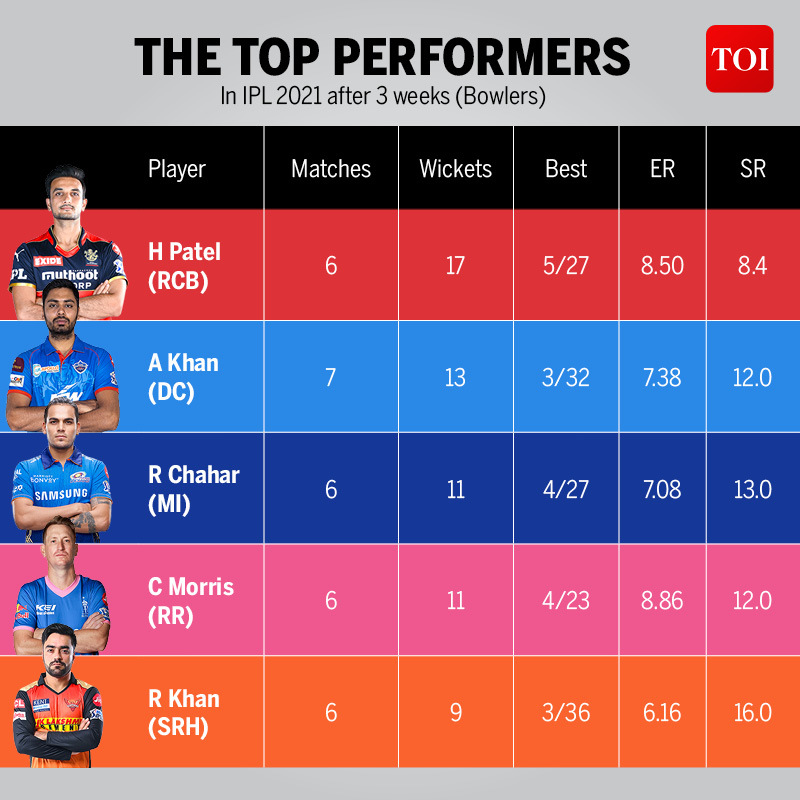 THE TOP PERFORMERS  4
