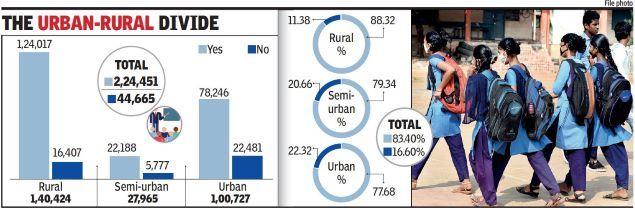 The urban-rural